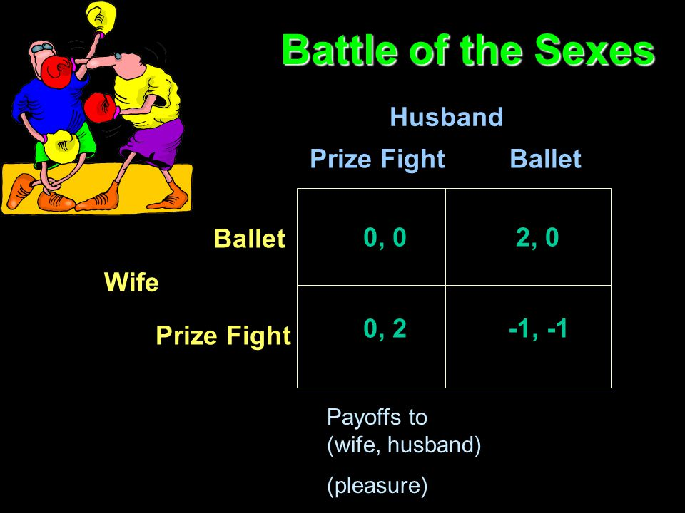 Battle of the Sexes Prize Fight Ballet Husband Wife 2, 0 0, 2 0, 0 -1, -1 Payoffs to (wife, husband) (pleasure)