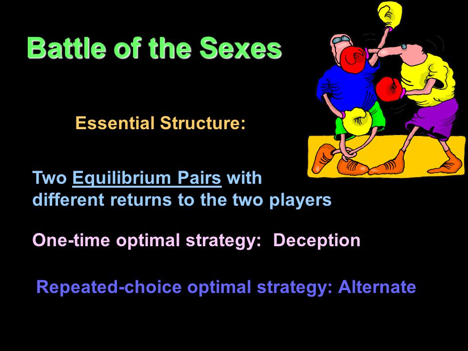 Battle of the Sexes Essential Structure: Two Equilibrium Pairs with different returns to the two players One-time optimal strategy: Deception Repeated-choice optimal strategy: Alternate