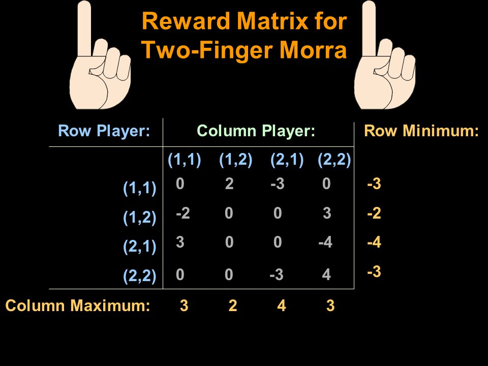 Reward Matrix for Two-Finger Morra 0 2 -30 -200 3 3 00 -4 0 0 -34 (1,1) (1,2) (2,1) (2,2) Column Player:Row Player: Row Minimum: Column Maximum:32433243 -3 -2 -4 -3 (1,1) (1,2) (2,1) (2,2)