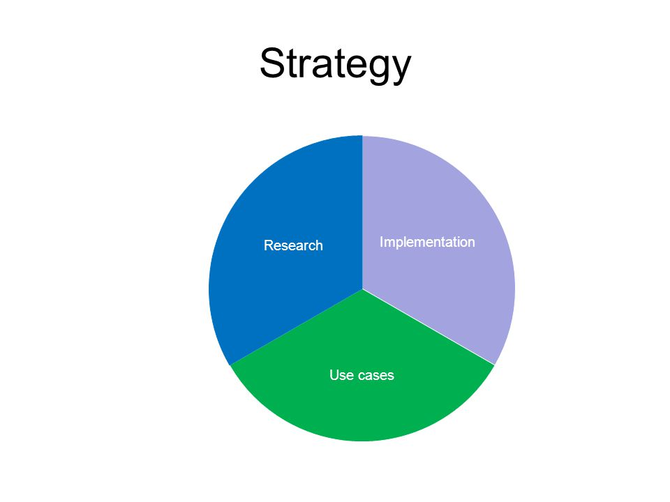 Strategy Implementation Use cases Research