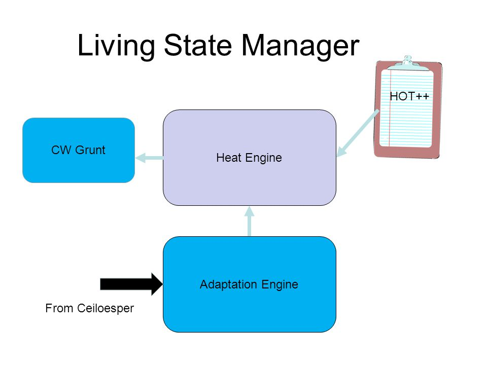 Living State Manager HOT++ Heat Engine Adaptation Engine CW Grunt From Ceiloesper
