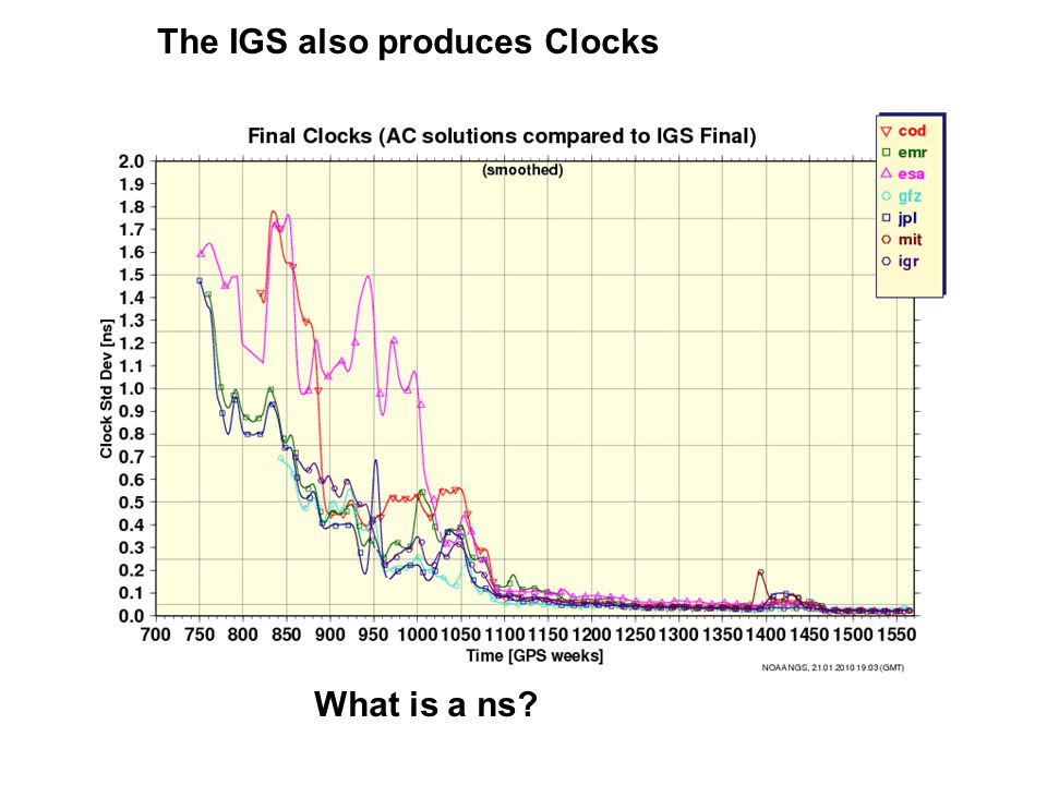 The IGS also produces Clocks What is a ns?