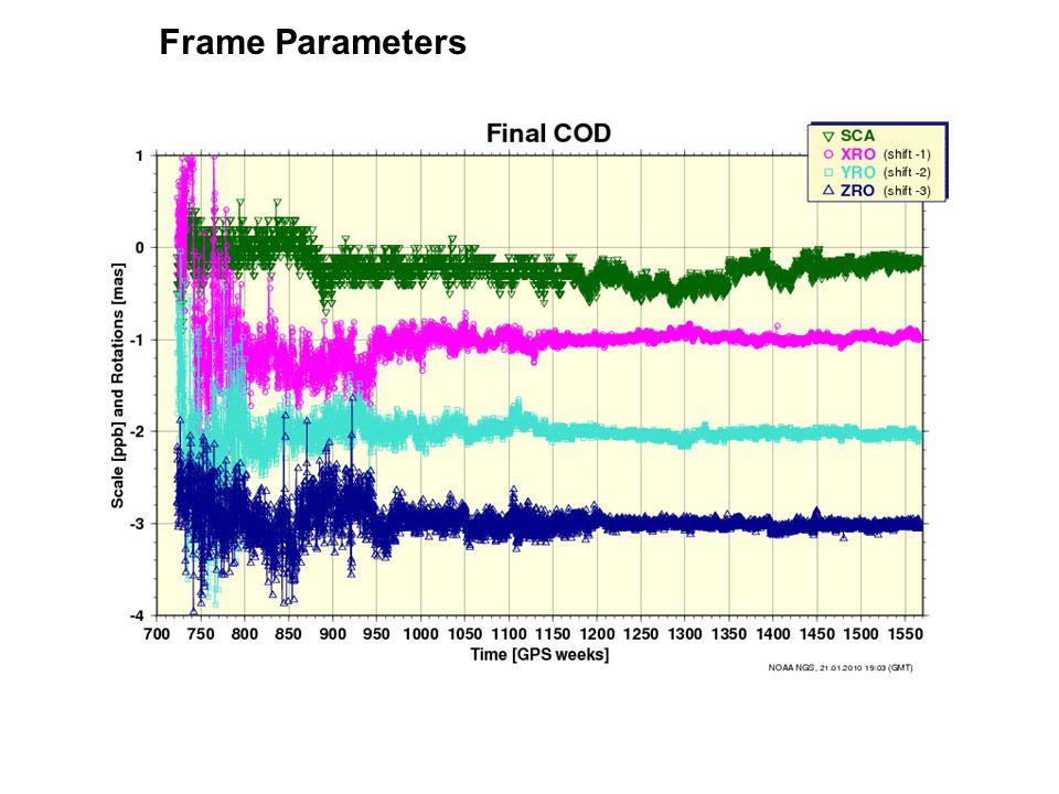 Frame Parameters