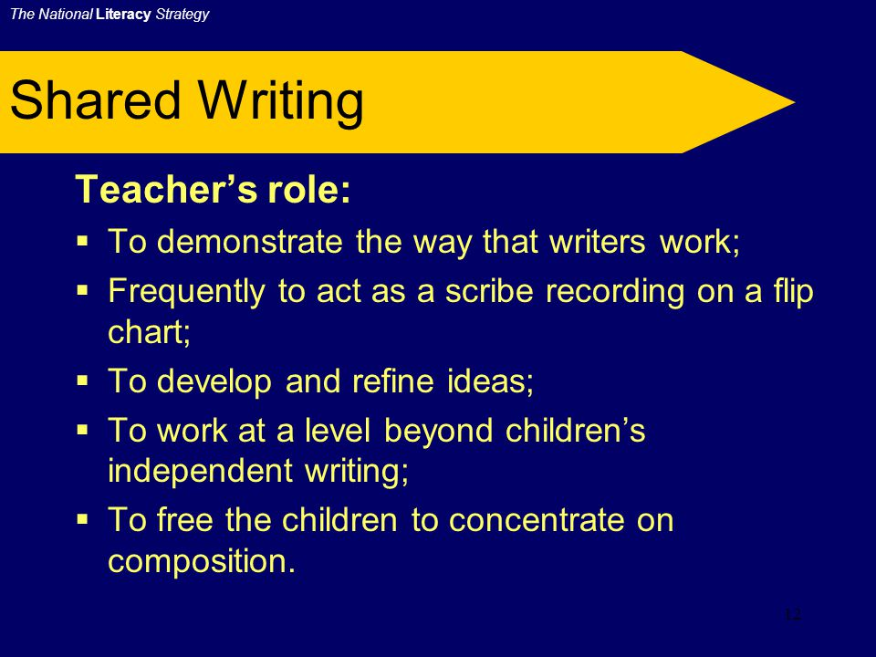 11 Shared Writing Kind of text:  Normally linked to Shared Reading;  Uses ideas, words, spelling patterns, themes and structures from the shared text as a basis for writing;  Based on the range of the fiction, poetry and non-fiction texts.