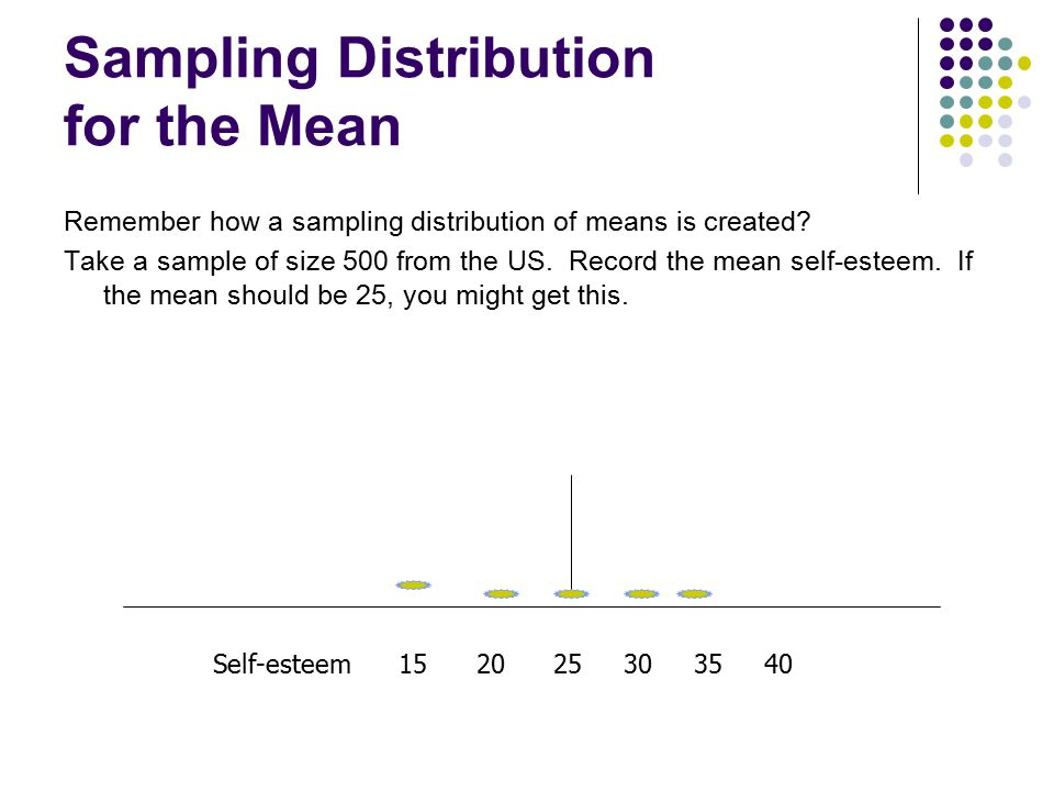Sampling Distribution for the Mean Remember how a sampling distribution of means is created? Take a sample of size 500 from the US. Record the mean se