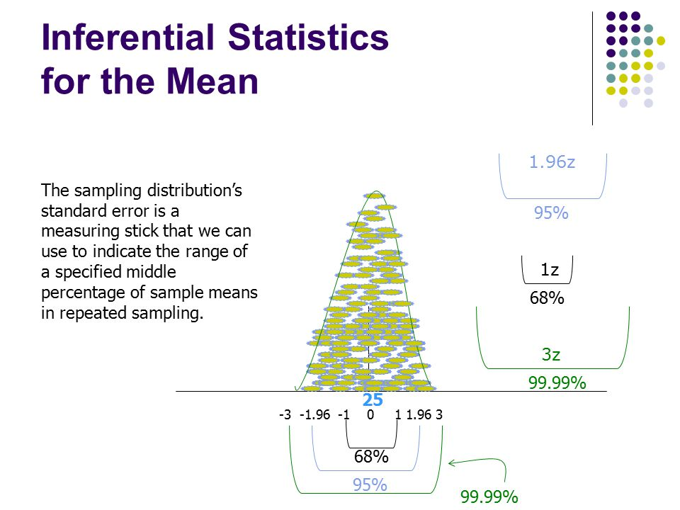 Inferential Statistics for the Mean 25 68% -3 -1.96 -1 0 1 1.96 3 95% The sampling distribution's standard error is a measuring stick that we can use