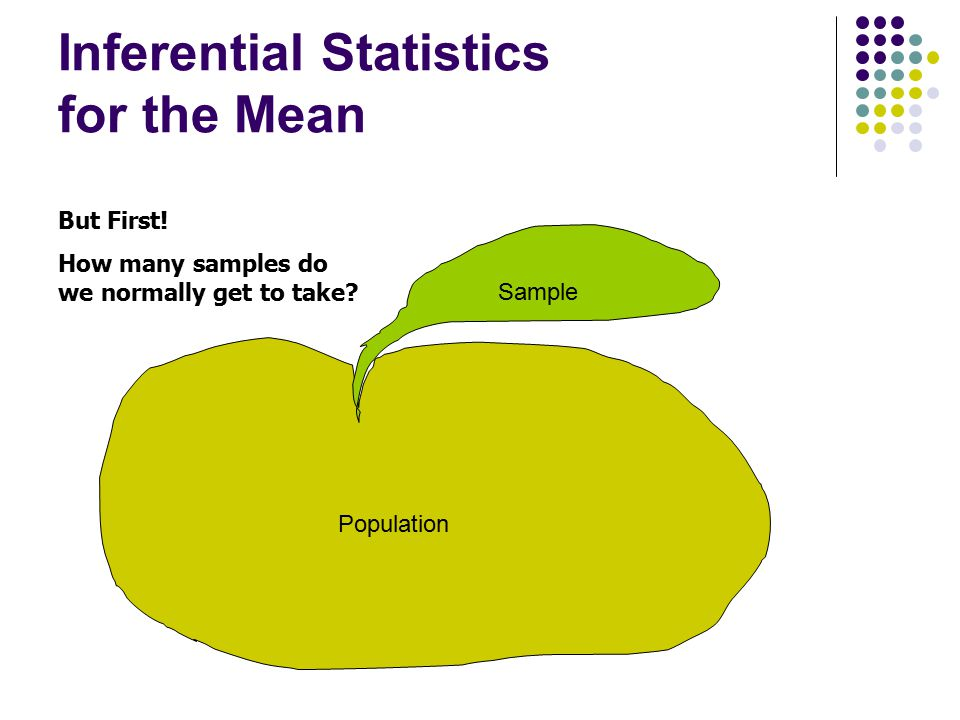 Inferential Statistics for the Mean But First! How many samples do we normally get to take? Population Sample