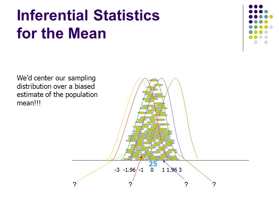 Inferential Statistics for the Mean 25 -3 -1.96 -1 0 1 1.96 3 We'd center our sampling distribution over a biased estimate of the population mean!!! ?