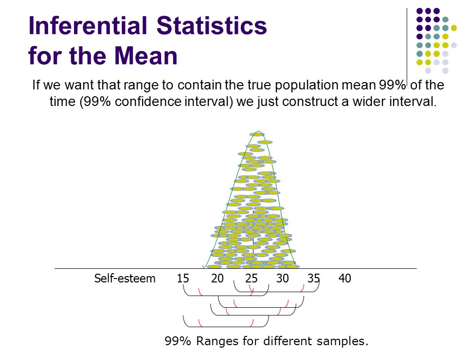 Inferential Statistics for the Mean If we want that range to contain the true population mean 99% of the time (99% confidence interval) we just constr