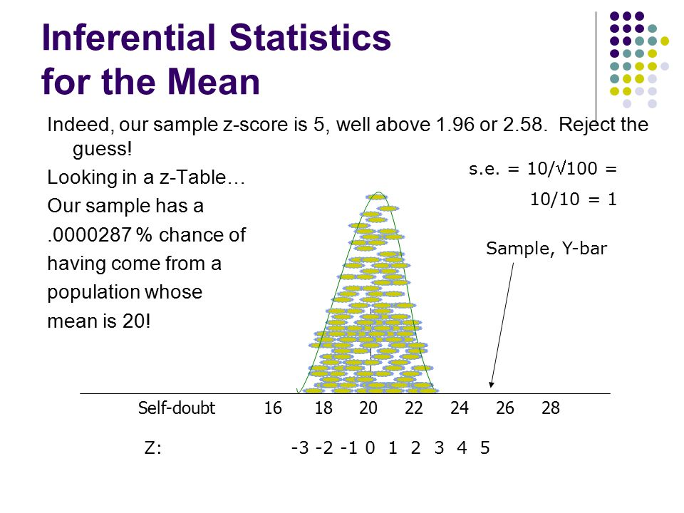 Inferential Statistics for the Mean Indeed, our sample z-score is 5, well above 1.96 or 2.58. Reject the guess! Looking in a z-Table… Our sample has a