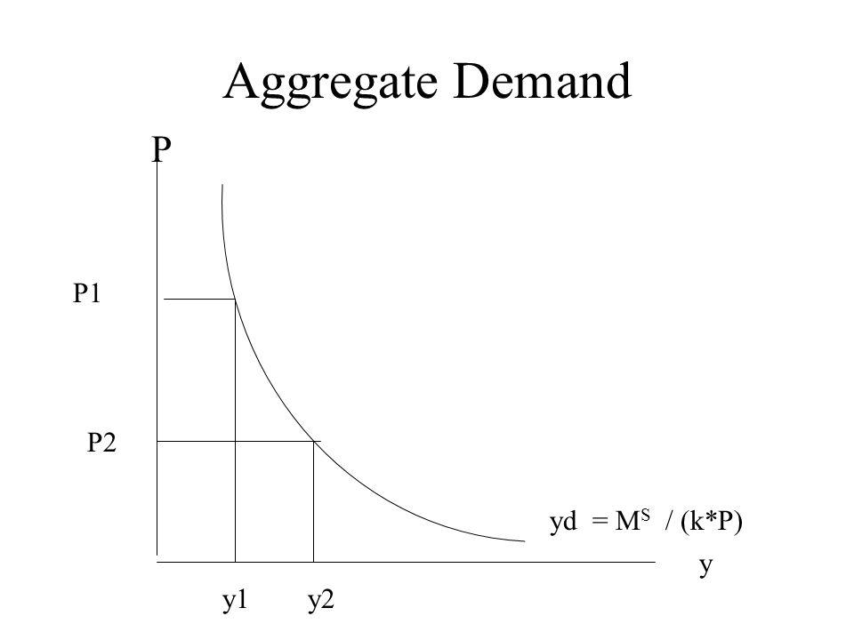 Aggregate Demand y P yd = M S / (k*P) P1 P2 y1y2
