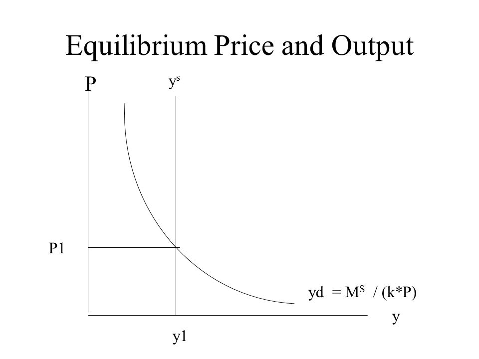 Equilibrium Price and Output y P yd = M S / (k*P) P1 y1 ysys