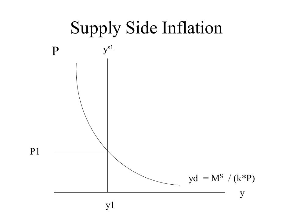 Supply Side Inflation y P yd = M S / (k*P) P1 y1 y s1