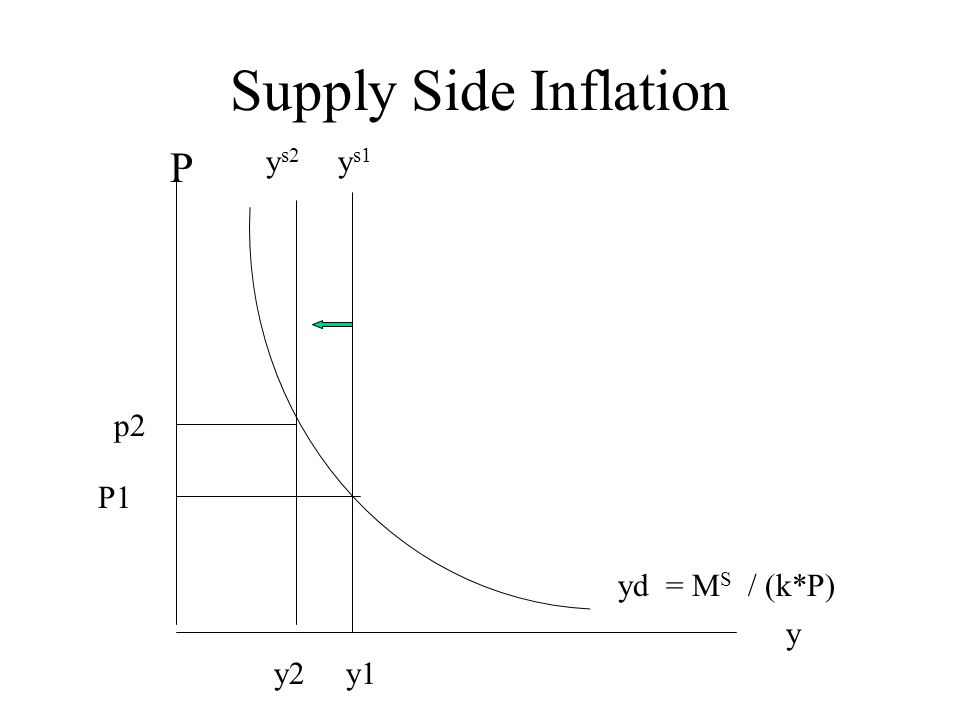 Supply Side Inflation y P yd = M S / (k*P) P1 y1 y s1 y s2 y2 p2