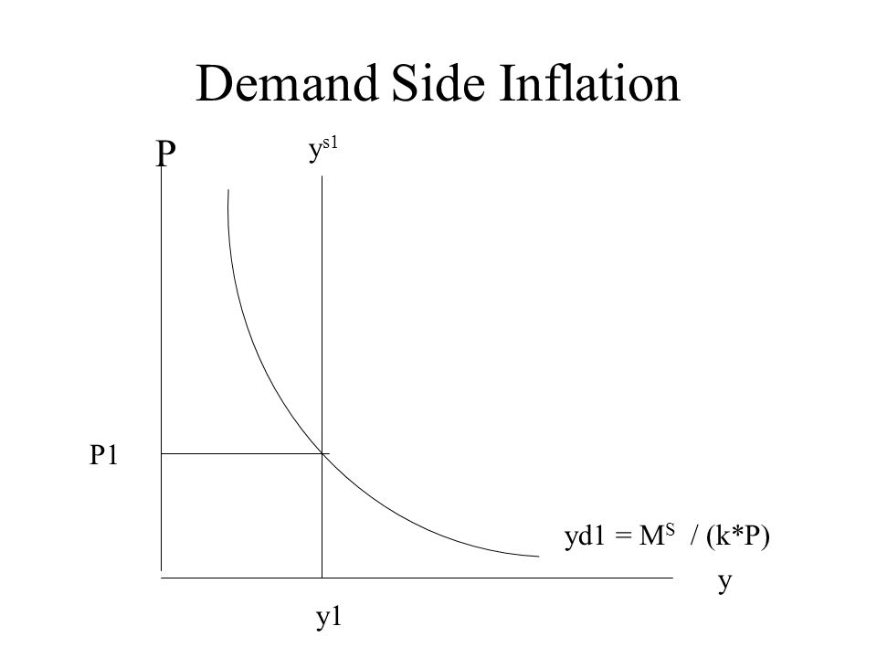 Demand Side Inflation y P yd1 = M S / (k*P) P1 y1 y s1