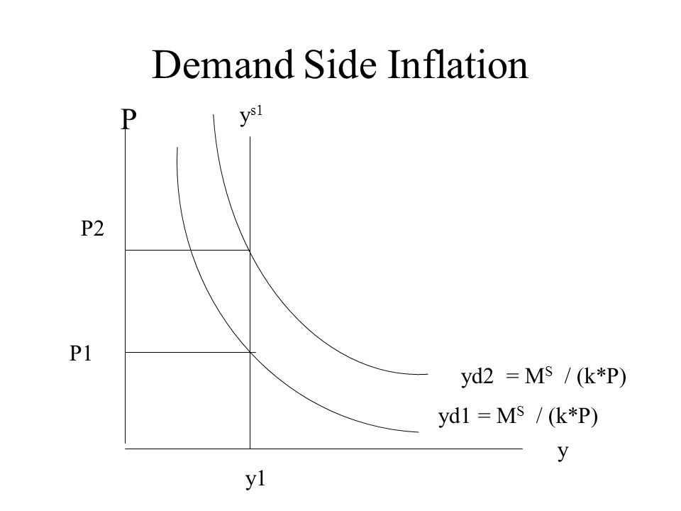 Demand Side Inflation y P yd1 = M S / (k*P) P1 y1 y s1 yd2 = M S / (k*P) P2