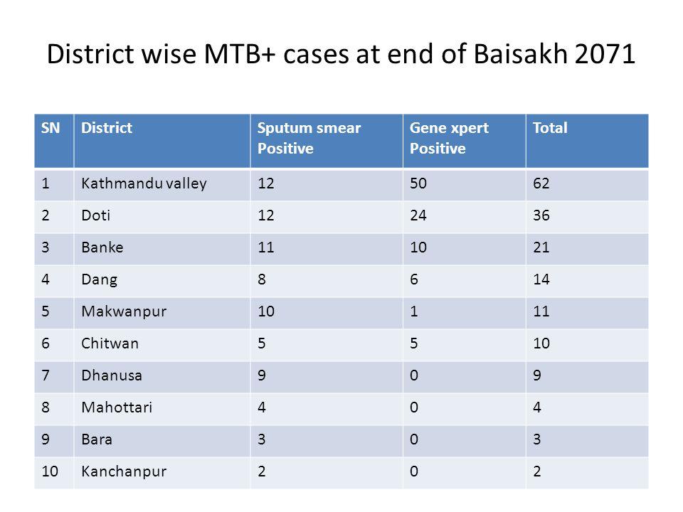 District wise MTB+ cases at end of Baisakh 2071 SNDistrictSputum smear Positive Gene xpert Positive Total 1Kathmandu valley125062 2Doti122436 3Banke111021 4Dang8614 5Makwanpur10111 6Chitwan5510 7Dhanusa909 8Mahottari404 9Bara303 10Kanchanpur202
