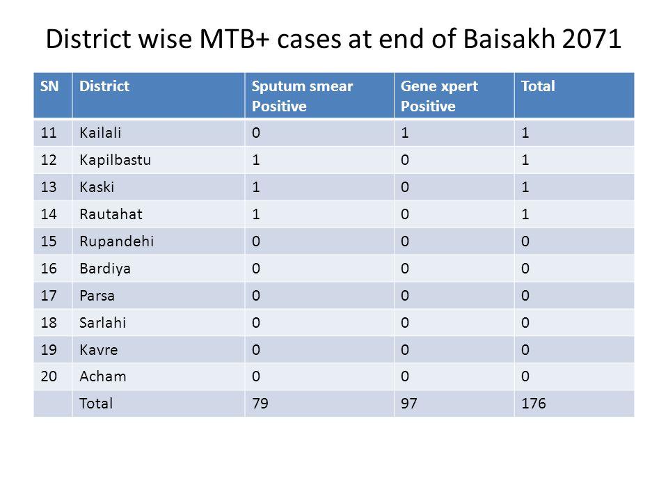 District wise MTB+ cases at end of Baisakh 2071 SNDistrictSputum smear Positive Gene xpert Positive Total 11Kailali011 12Kapilbastu101 13Kaski101 14Rautahat101 15Rupandehi000 16Bardiya000 17Parsa000 18Sarlahi000 19Kavre000 20Acham000 Total7997176
