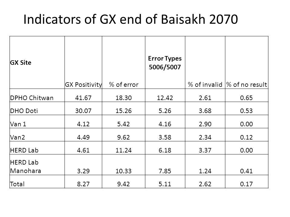Indicators of GX end of Baisakh 2070 GX Site GX Positivity% of error Error Types 5006/5007 % of invalid% of no result DPHO Chitwan41.6718.3012.422.610.65 DHO Doti30.0715.265.263.680.53 Van 14.125.424.162.900.00 Van24.499.623.582.340.12 HERD Lab4.6111.246.183.370.00 HERD Lab Manohara3.2910.337.851.240.41 Total8.279.425.112.620.17
