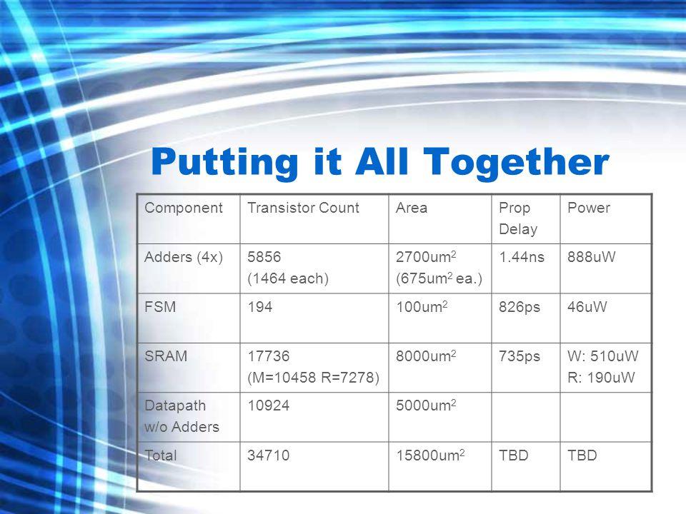 Putting it All Together ComponentTransistor CountAreaProp Delay Power Adders (4x)5856 (1464 each) 2700um 2 (675um 2 ea.) 1.44ns888uW FSM194100um 2 826ps46uW SRAM17736 (M=10458 R=7278) 8000um 2 735psW: 510uW R: 190uW Datapath w/o Adders 109245000um 2 Total3471015800um 2 TBD