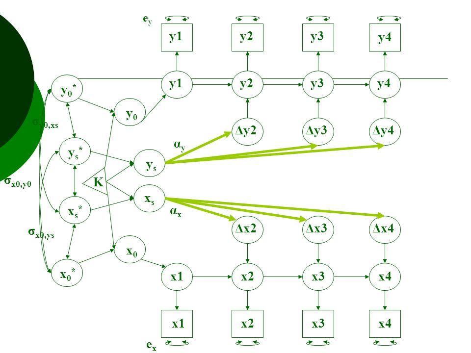 y1y2y3y4 Δx2 Δy2Δy3Δy4 Δx3Δx4 y1y2y3 y4 x1x2x3x4 x1x2x3x4 K xsxs ysys x0x0 y0y0 y0*y0* ys*ys* xs*xs* x0*x0* exex eyey αyαy αxαx σ x0,ys σ y0,xs σ x0,y0