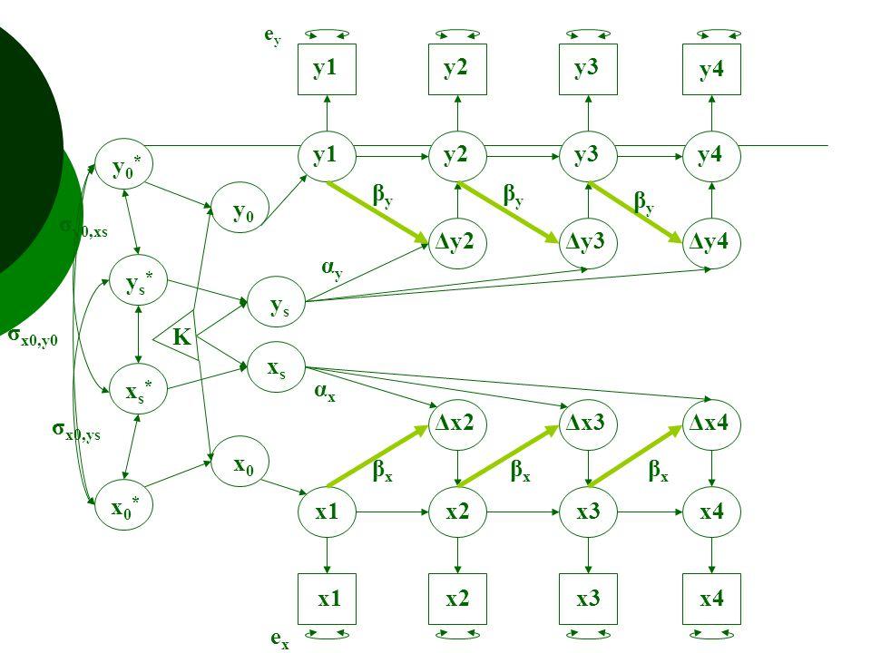y1y2y3y4 Δx2 Δy2Δy3Δy4 Δx3Δx4 y1y2y3 y4 x1x2x3x4 x1x2x3x4 K xsxs ysys x0x0 y0y0 y0*y0* ys*ys* xs*xs* x0*x0* exex eyey βxβx βxβx βxβx βyβy βyβy βyβy αyαy αxαx σ x0,ys σ y0,xs σ x0,y0