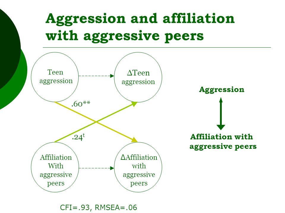 Affiliation With aggressive peers Teen aggression ΔTeen aggression.24 t.60** Δ Affiliation with aggressive peers Aggression and affiliation with aggressive peers Aggression Affiliation with aggressive peers CFI=.93, RMSEA=.06