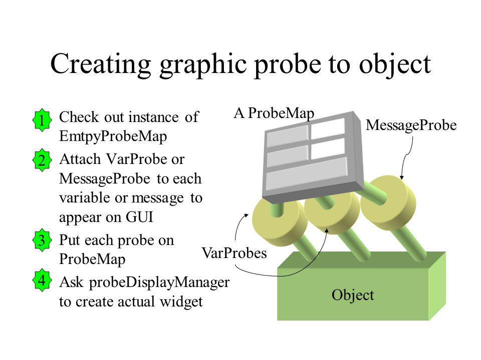 Creating graphic probe to object Check out instance of EmtpyProbeMap Attach VarProbe or MessageProbe to each variable or message to appear on GUI Put each probe on ProbeMap Ask probeDisplayManager to create actual widget Object VarProbes MessageProbe A ProbeMap 1 2 3 4