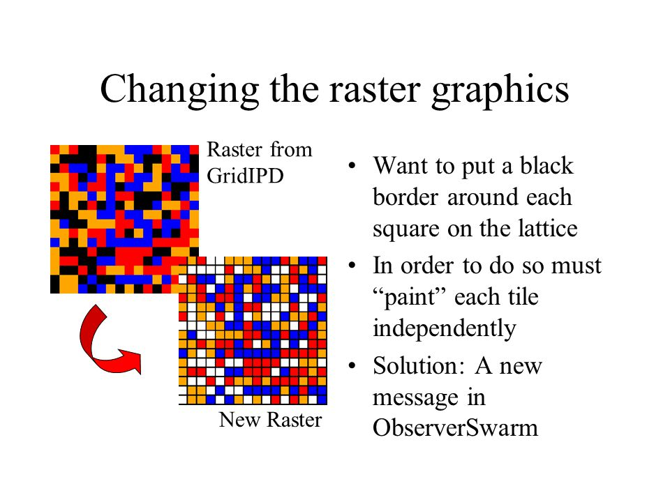 Changing the raster graphics Want to put a black border around each square on the lattice In order to do so must paint each tile independently Solution: A new message in ObserverSwarm Raster from GridIPD New Raster