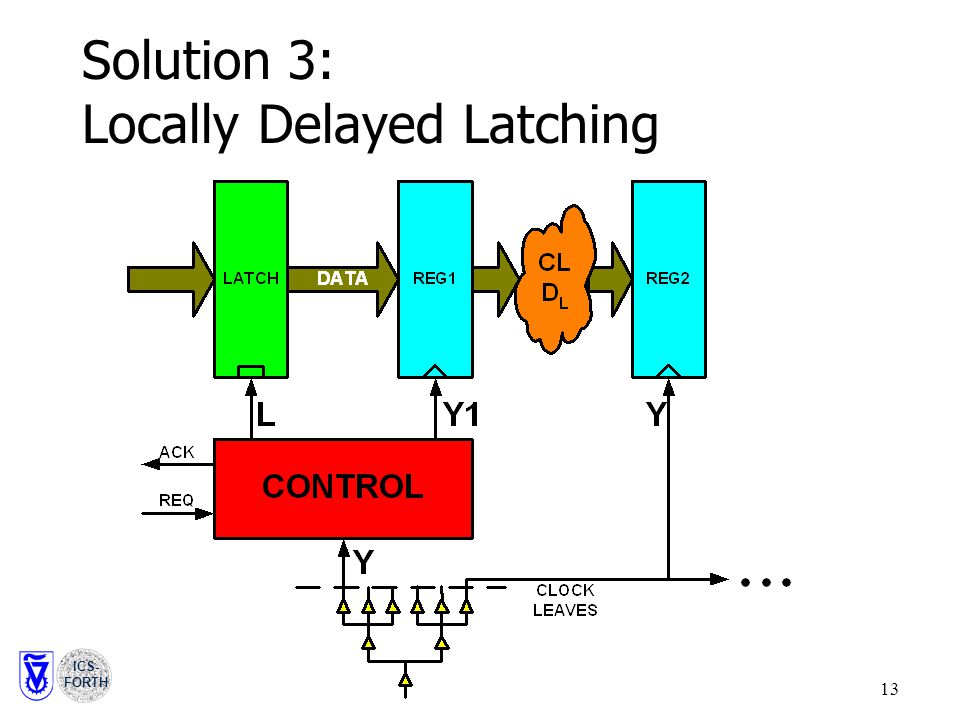 ICS- FORTH 13 Solution 3: Locally Delayed Latching