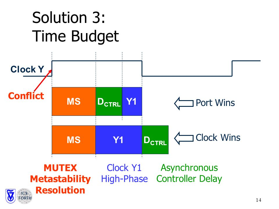 ICS- FORTH 14 Solution 3: Time Budget MSD CTRL Y1 Clock Y Port Wins Conflict MSD CTRL Y1 Clock Wins MUTEX Metastability Resolution Asynchronous Controller Delay Clock Y1 High-Phase
