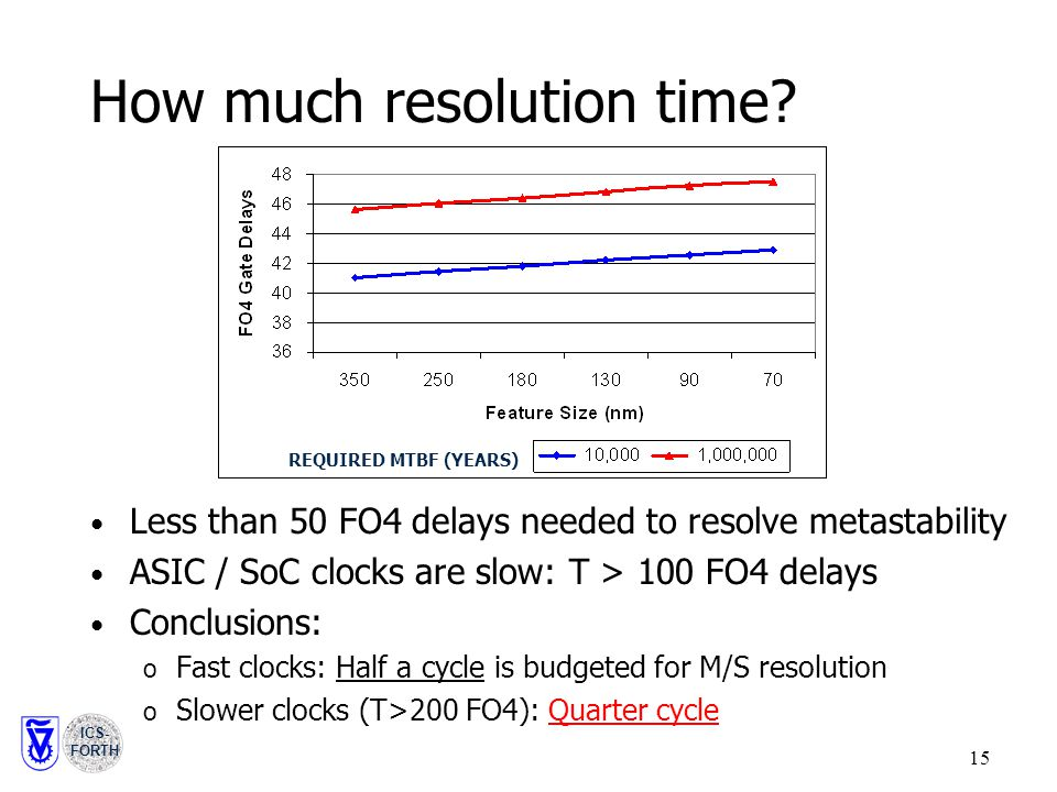 ICS- FORTH 15 How much resolution time.