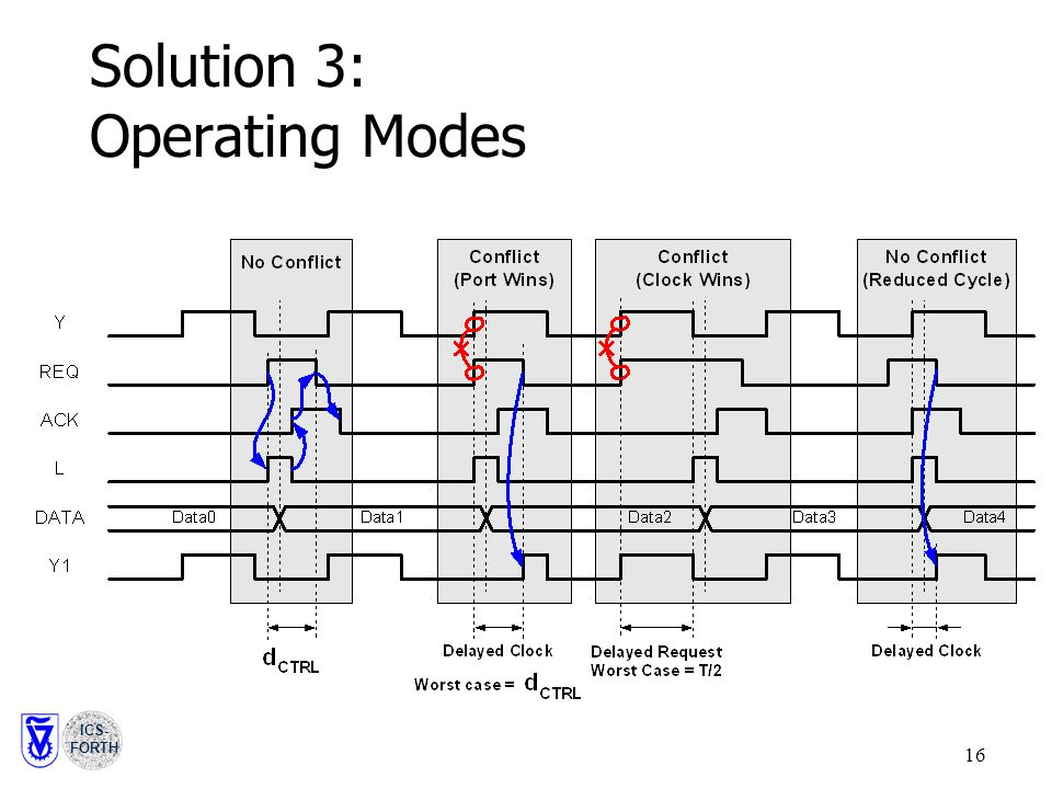 ICS- FORTH 16 Solution 3: Operating Modes