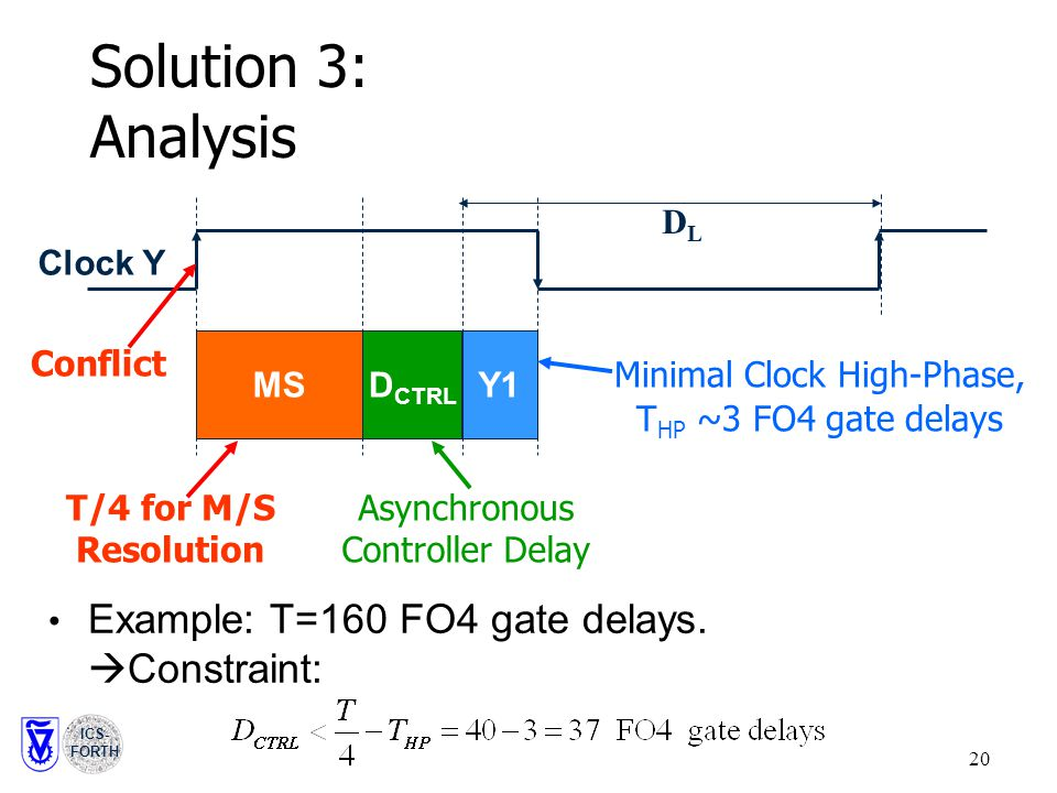 ICS- FORTH 20 Solution 3: Analysis MSD CTRL Y1 Clock Y T/4 for M/S Resolution Asynchronous Controller Delay Minimal Clock High-Phase, T HP ~3 FO4 gate delays Example: T=160 FO4 gate delays.
