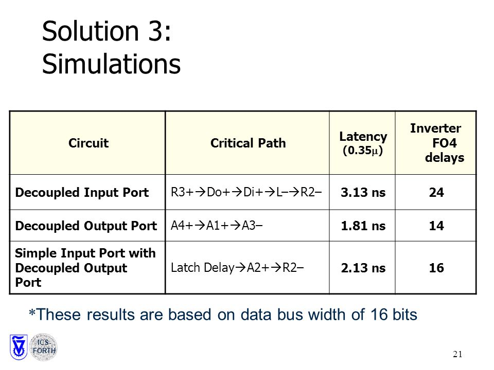 ICS- FORTH 21 Solution 3: Simulations CircuitCritical Path Latency (0.35  ) Inverter FO4 delays Decoupled Input PortR3+  Do+  Di+  L–  R2–3.13 ns24 Decoupled Output PortA4+  A1+  A3–1.81 ns14 Simple Input Port with Decoupled Output Port Latch Delay  A2+  R2–2.13 ns16 * These results are based on data bus width of 16 bits