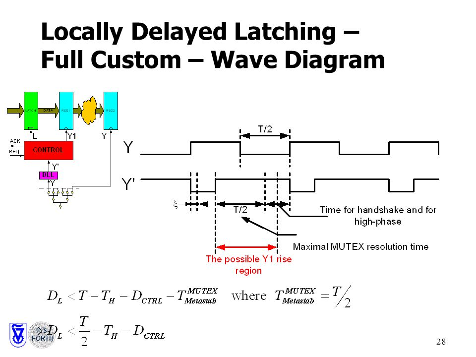 ICS- FORTH 28 Locally Delayed Latching – Full Custom – Wave Diagram