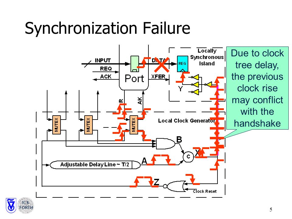 ICS- FORTH 5 Synchronization Failure Due to clock tree delay, the previous clock rise may conflict with the handshake