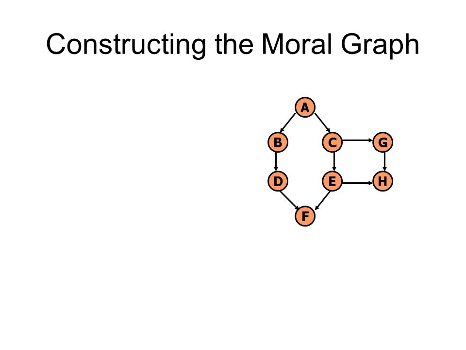 Constructing the Moral Graph A B D C E G F H