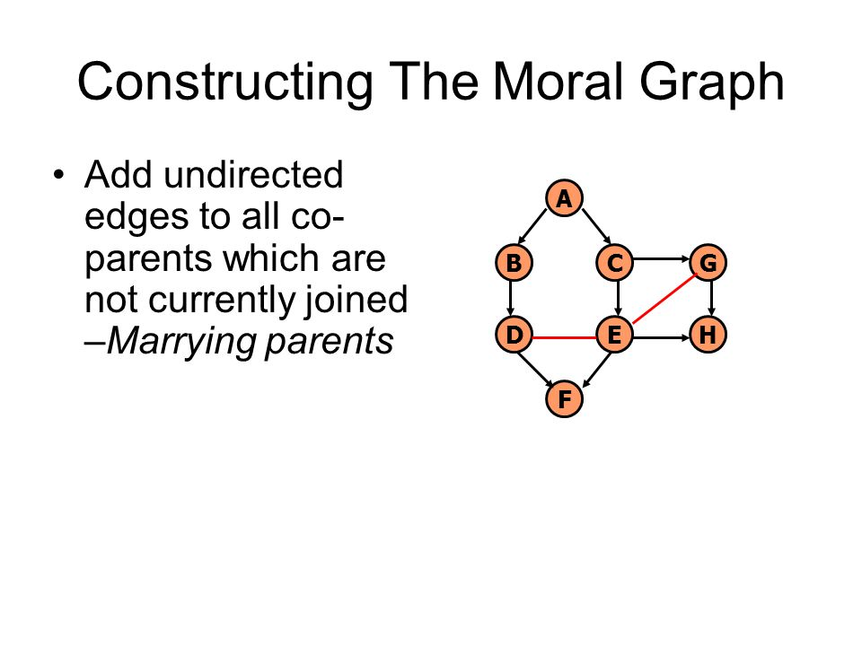 Constructing The Moral Graph Add undirected edges to all co- parents which are not currently joined –Marrying parents A B D C E G F H