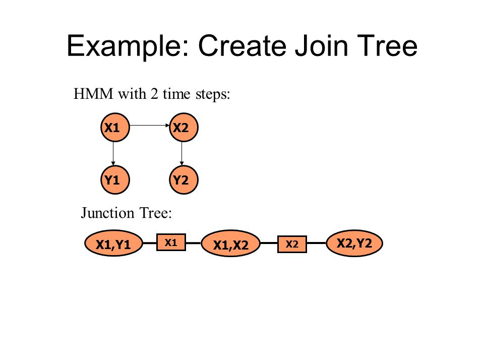 Example: Create Join Tree X1X2 Y1Y2 HMM with 2 time steps: Junction Tree: X1,X2 X1,Y1 X2,Y2 X1 X2