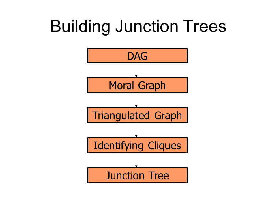 Building Junction Trees DAG Moral GraphTriangulated GraphJunction TreeIdentifying Cliques