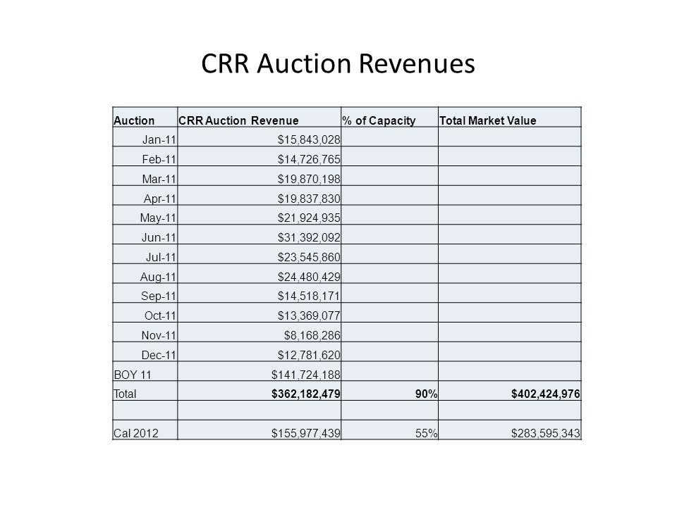 CRR Auction Revenues AuctionCRR Auction Revenue% of CapacityTotal Market Value Jan-11$15,843,028 Feb-11$14,726,765 Mar-11$19,870,198 Apr-11$19,837,830 May-11$21,924,935 Jun-11$31,392,092 Jul-11$23,545,860 Aug-11$24,480,429 Sep-11$14,518,171 Oct-11$13,369,077 Nov-11$8,168,286 Dec-11$12,781,620 BOY 11$141,724,188 Total$362,182,47990%$402,424,976 Cal 2012$155,977,43955%$283,595,343