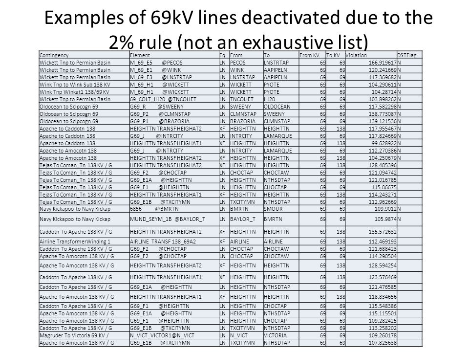 Examples of 69kV lines deactivated due to the 2% rule (not an exhaustive list) ContingencyElementEqFromToFrom KVTo KVViolationDSTFlag Wickett Tnp to Permian BasinM_69_E5 @PECOSLNPECOSLNSTRTAP69 166.919617N Wickett Tnp to Permian BasinM_69_E1 @WINKLNWINKAAPIPELN69 120.241669N Wickett Tnp to Permian BasinM_69_E3 @LNSTRTAPLNLNSTRTAPAAPIPELN69 117.369682N Wink Tnp to Wink Sub 138 KVM_69_H1 @WICKETTLNWICKETTPYOTE69 104.290611N Wink Tnp Winkat1 138/69 KVM_69_H1 @WICKETTLNWICKETTPYOTE69 104.28714N Wickett Tnp to Permian Basin69_COLT_IH20 @TNCOLIETLNTNCOLIETIH2069 103.898262N Oldocean to Sclpcogn 69G69_R @SWEENYLNSWEENYOLDOCEAN69 117.582298N Oldocean to Sclpcogn 69G69_P2 @CLMNSTAPLNCLMNSTAPSWEENY69 138.773087N Oldocean to Sclpcogn 69G69_P1 @BRAZORIALNBRAZORIACLMNSTAP69 139.121536N Apache to Caddotn 138HEIGHTTN TRANSF HEIGHAT2XFHEIGHTTN 69138117.955467N Apache to Caddotn 138G69_J @INTRCITYLNINTRCITYLAMARQUE69 117.824669N Apache to Caddotn 138HEIGHTTN TRANSF HEIGHAT1XFHEIGHTTN 6913899.628922N Apache to Amocotn 138G69_J @INTRCITYLNINTRCITYLAMARQUE69 112.270386N Apache to Amocotn 138HEIGHTTN TRANSF HEIGHAT2XFHEIGHTTN 69138104.250679N Tejas To Coman_Tn 138 KV / GHEIGHTTN TRANSF HEIGHAT2XFHEIGHTTN 69138128.405396 Tejas To Coman_Tn 138 KV / GG69_F2 @CHOCTAPLNCHOCTAPCHOCTAW69 121.094742 Tejas To Coman_Tn 138 KV / GG69_E1A @HEIGHTTNLNHEIGHTTNNTHSDTAP69 121.016785 Tejas To Coman_Tn 138 KV / GG69_F1 @HEIGHTTNLNHEIGHTTNCHOCTAP69 115.06675 Tejas To Coman_Tn 138 KV / GHEIGHTTN TRANSF HEIGHAT1XFHEIGHTTN 69138114.243271 Tejas To Coman_Tn 138 KV / GG69_E1B @TXCITYMNLNTXCITYMNNTHSDTAP69 112.962669 Navy Kickapoo to Navy Kickap6856 @BMRTNLNBMRTNSMOUR69 109.9012N Navy Kickapoo to Navy KickapMUND_SEYM_1B @BAYLOR_TLNBAYLOR_TBMRTN69 105.9874N Caddotn To Apache 138 KV / GHEIGHTTN TRANSF HEIGHAT2XFHEIGHTTN 69138135.572632 Airline TransformerWinding 1AIRLINE TRANSF 138_69A2XFAIRLINE 69138112.469193 Caddotn To Apache 138 KV / GG69_F2 @CHOCTAPLNCHOCTAPCHOCTAW69 121.688423 Apache To Amocotn 138 KV / GG6