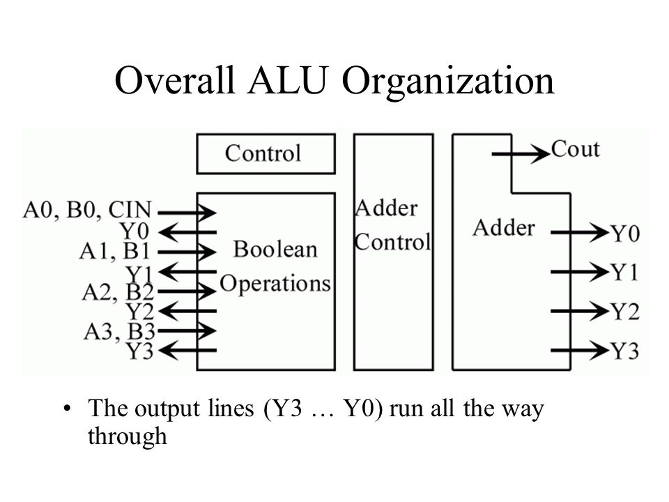 Overall ALU Organization The output lines (Y3 … Y0) run all the way through