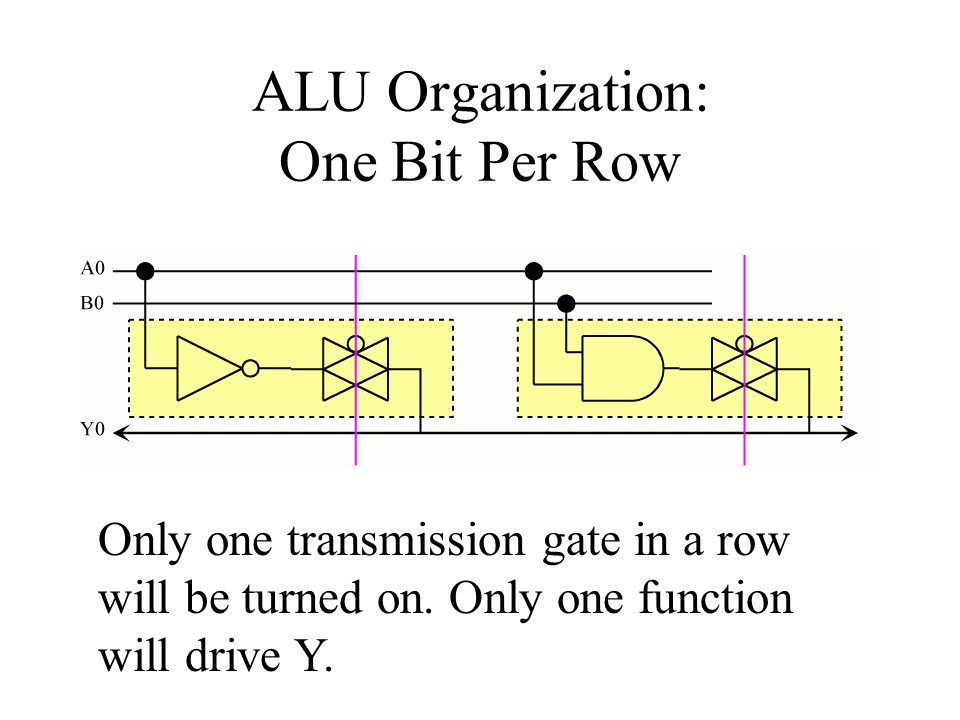 ALU Organization: One Bit Per Row Only one transmission gate in a row will be turned on.