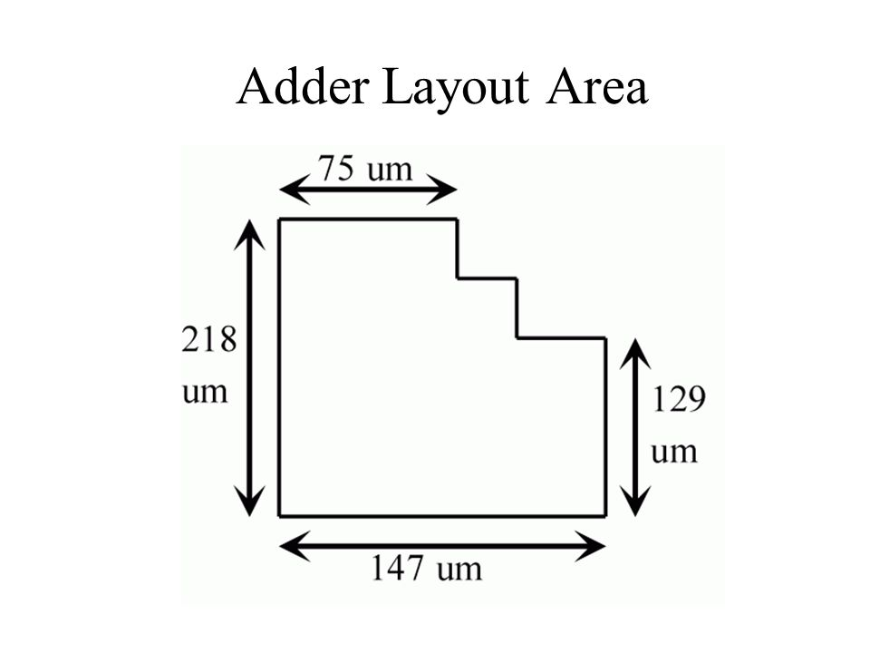Adder Layout Area