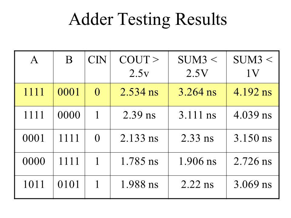 Adder Testing Results ABCINCOUT > 2.5v SUM3 < 2.5V SUM3 < 1V 1111000102.534 ns3.264 ns4.192 ns 1111000012.39 ns3.111 ns4.039 ns 0001111102.133 ns2.33 ns3.150 ns 0000111111.785 ns1.906 ns2.726 ns 1011010111.988 ns2.22 ns3.069 ns