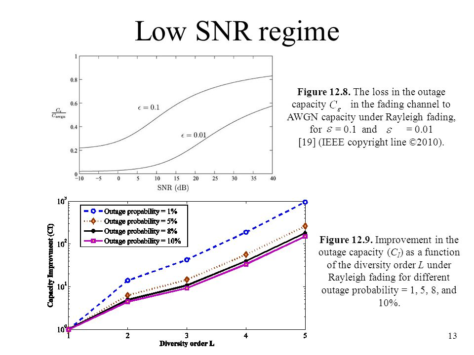 Low SNR regime 13 Figure 12.9. Improvement in the outage capacity (C I ) as a function of the diversity order L under Rayleigh fading for different ou