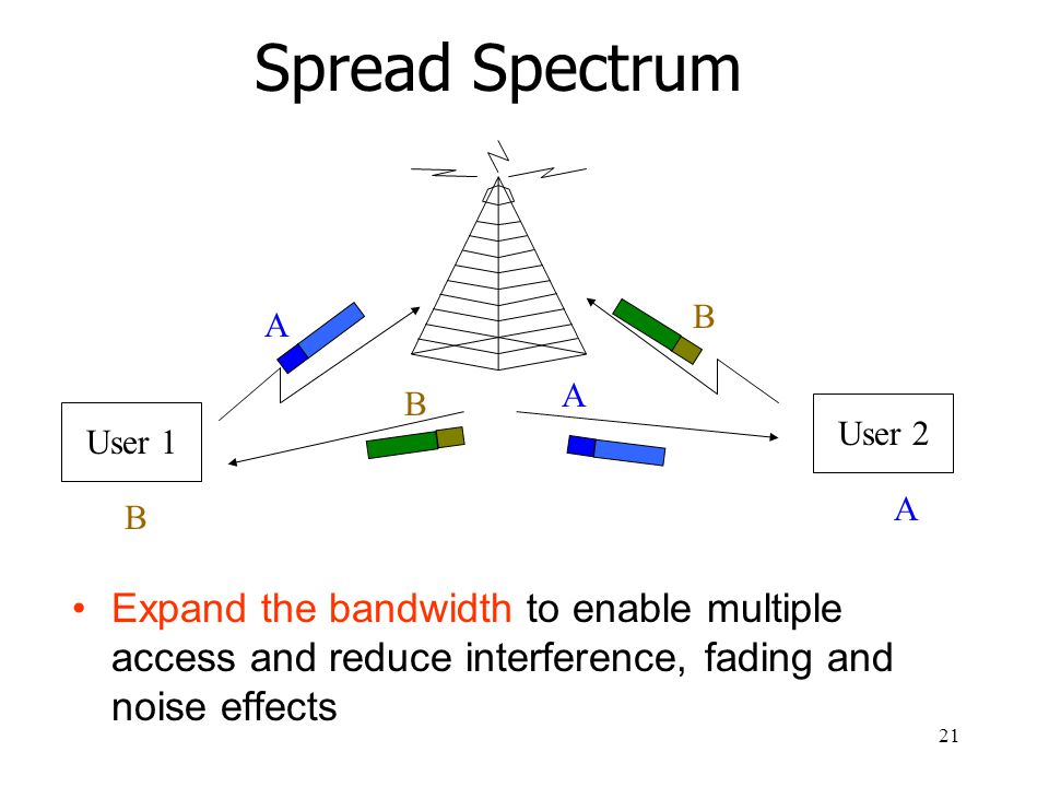 21 Spread Spectrum Expand the bandwidth to enable multiple access and reduce interference, fading and noise effects User 1 User 2 A B B A B A