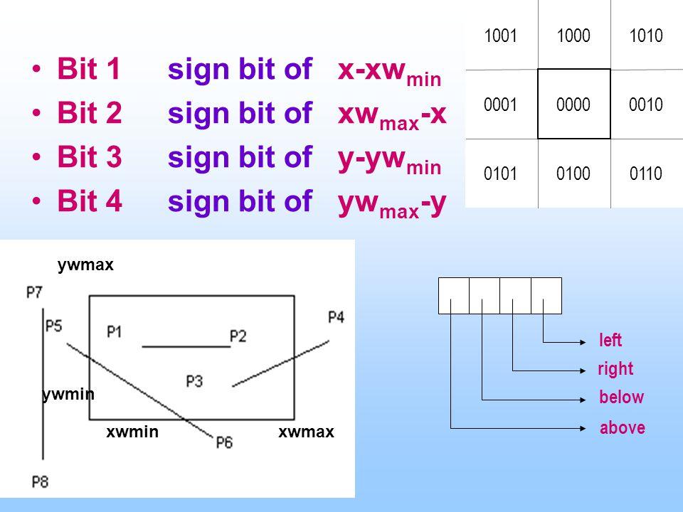 Bit 1sign bit of x-xw min Bit 2sign bit of xw max -x Bit 3sign bit of y-yw min Bit 4sign bit of yw max -y ywmax ywmin xwminxwmax 1000 0010 1010 011001